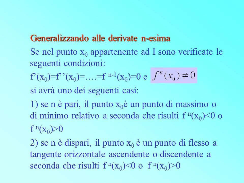 Generalizzando alle derivate n-esima Se nel punto x 0 appartenente ad I sono verificate le seguenti condizioni: f(x 0 )=f(x 0 )=….=f n-1 (x 0 )=0 e si