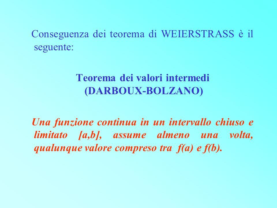 Conseguenza dei teorema di WEIERSTRASS è il seguente: Teorema dei valori intermedi (DARBOUX BOLZANO) Una funzione continua in un intervallo chiuso e l