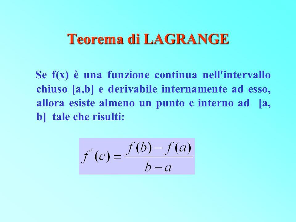 Teorema di LAGRANGE Se f(x) è una funzione continua nell'intervallo chiuso [a,b] e derivabile internamente ad esso, allora esiste almeno un punto c in