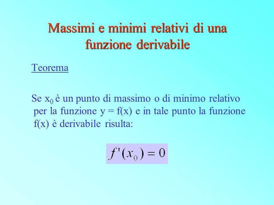 Massimi e minimi relativi di una funzione derivabile Teorema Se x 0 è un punto di massimo o di minimo relativo per la funzione y = f(x) e in tale punt