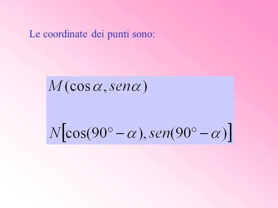 I punti hanno le seguenti coordinate: A (1,0) P (cos, sen ) B (cos( ), sen ( )) Q (cos, sen ) La corda AB sottende langolo BOA = La corda PQ sottende langolo QOP =