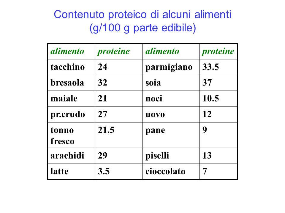Contenuto proteico di alcuni alimenti (g/100 g parte edibile) alimentoproteinealimentoproteine tacchino24parmigiano33.5 bresaola32soia37 maiale21noci1