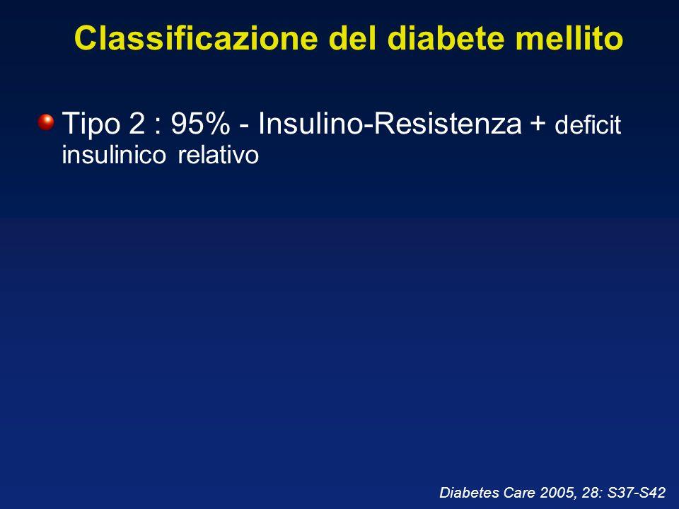 Classificazione del diabete mellito Tipo 2 : 95% - Insulino-Resistenza + deficit insulinico relativo Diabetes Care 2005, 28: S37-S42