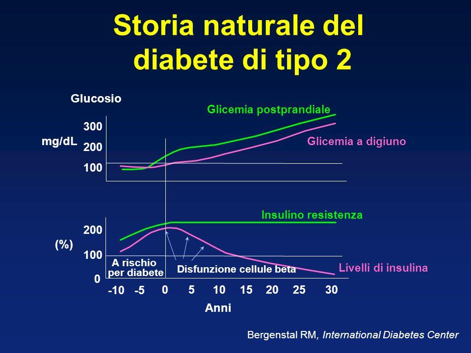 Glucosio 100 200 300 -10-5 05101520 2530 0 100 200 Glicemia postprandiale Glicemia a digiuno Insulino resistenza Livelli di insulina Anni A rischio pe