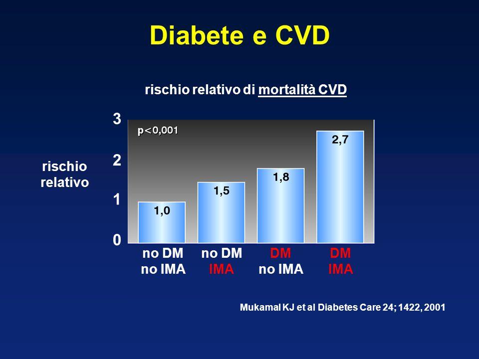 Diabete e CVD rischio relativo 1 2 3 0 no DM no IMA no DM IMA DM no IMA DM IMA Mukamal KJ et al Diabetes Care 24; 1422, 2001 rischio relativo di morta