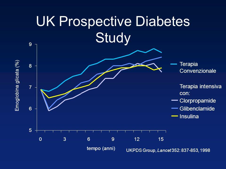 UKPDS Group, Lancet 352: 837-853, 1998 5 6 7 8 9 03691215 tempo (anni) Emoglobina glicata (%) Terapia Convenzionale Clorpropamide Glibenclamide Insuli