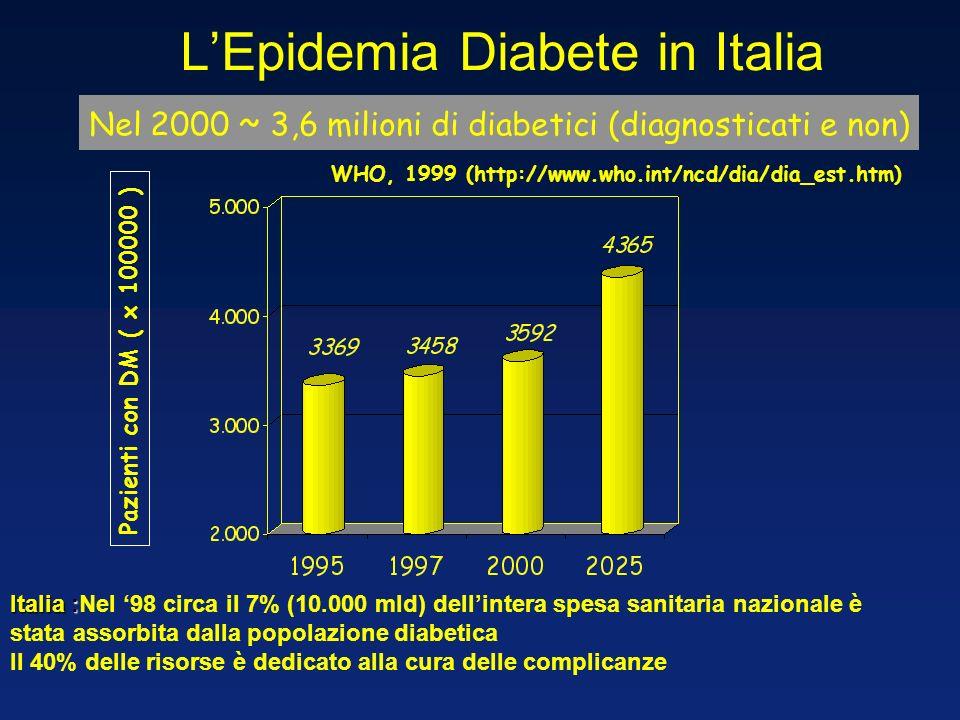 Sindromi genetiche DM tipo 2 DM tipo 1 LADA MODY Prevalenza dei vari tipi di diabete In Europa : circa 18 mln di persone sono affette da diabete In Europa : circa 18 mln di persone sono affette da diabete In Italia : la prevalenza del diabete noto era del 3% (circa 1.700.000) nel 2000; è del 4,6% nel 2006 In Italia : la prevalenza del diabete noto era del 3% (circa 1.700.000) nel 2000; è del 4,6% nel 2006 Si prevede un incremento al 7% entro il 2010.