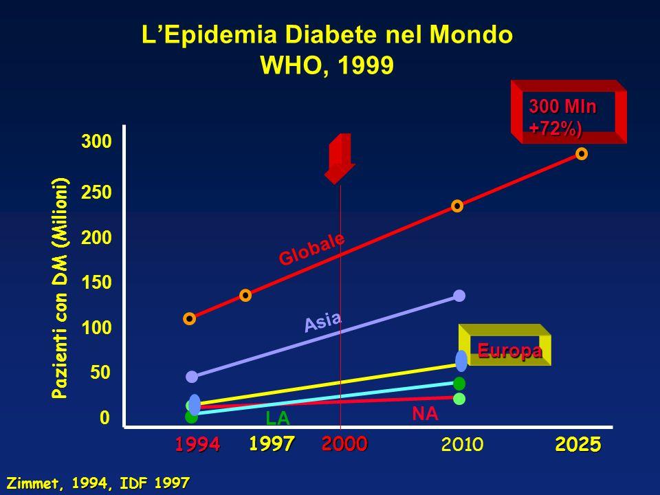 LEpidemia Diabete in Italia WHO, 1999 (http://www.who.int/ncd/dia/dia_est.htm) Pazienti con DM ( x 100000 ) Nel 2000 ~ 3,6 milioni di diabetici (diagnosticati e non) Italia : Italia :Nel 98 circa il 7% (10.000 mld) dellintera spesa sanitaria nazionale è stata assorbita dalla popolazione diabetica Il 40% delle risorse è dedicato alla cura delle complicanze