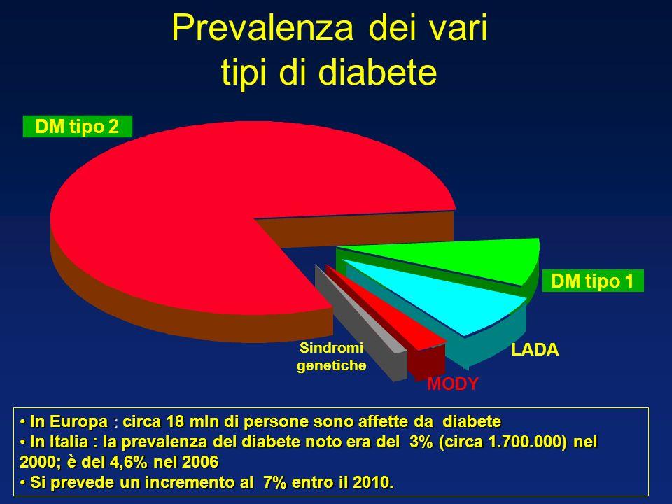 Classificazione del diabete mellito Tipo 1 : < 5% - Immuno-mediato o Idiopatico distruzione cell -pancreas (Insulae pancreatiche) Tipo 2 : 95% - Insulino-Resistenza Diabete secondario: < 1%- Pancreasectomia;Steroidi; Mal Endocrine.