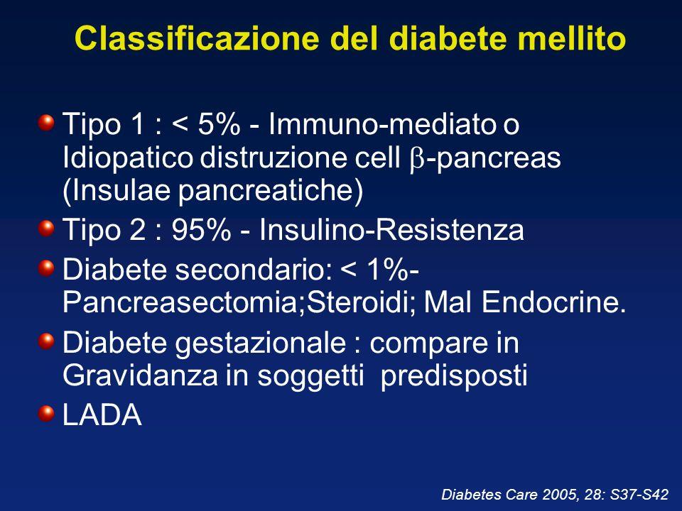 Diagnosi Concentrazione del glucosio nel plasma venoso (mg/dl) DIABETE MELLITO A digiuno, confermato 2 volte, oppure OGTT a 2 h 126 126 200 200 IGT (Impaired glucose Tolerance) a digiuno e OGTT a 2 h < 126 140 e < 200 140 e < 200 IFG (Impaired Fasting Glucose) a digiuno, OGTT a 2 h 110 e < 126 110 e < 126 < 140 CRITERI PER LA DIAGNOSI DI DIABETE MELLITO E ALTRE CATEGORIE DI RIDOTTA TOLLERANZA AI CARBOIDRATI (WHO) CRITERI PER LA DIAGNOSI DI DIABETE MELLITO E ALTRE CATEGORIE DI RIDOTTA TOLLERANZA AI CARBOIDRATI (WHO)
