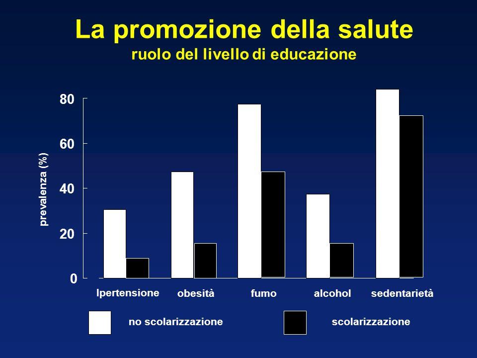 La promozione della salute ruolo del livello di educazione 0 20 40 60 80 Ipertensione obesitàfumoalcoholsedentarietà no scolarizzazionescolarizzazione