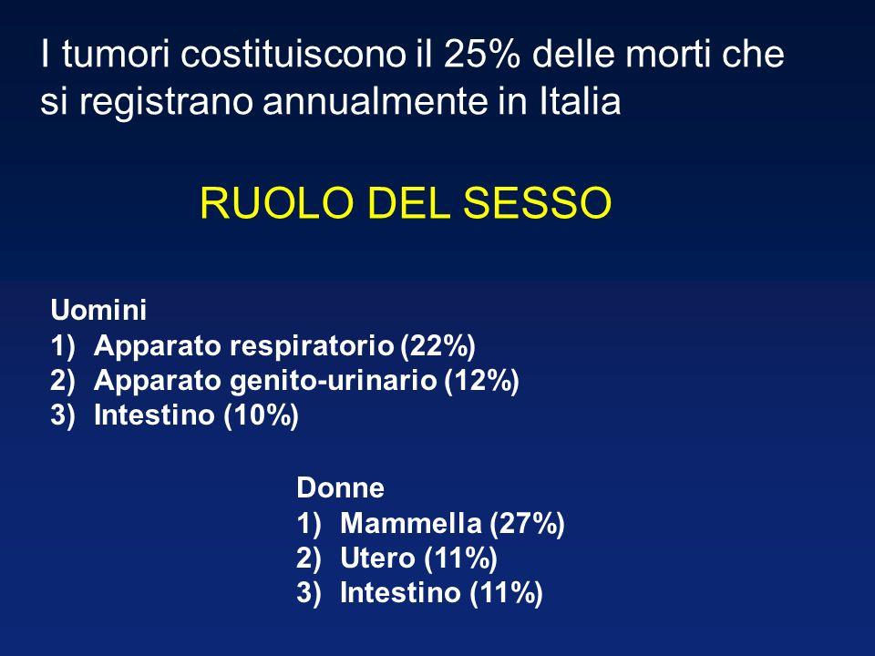 I tumori costituiscono il 25% delle morti che si registrano annualmente in Italia Uomini 1)Apparato respiratorio (22%) 2)Apparato genito-urinario (12%