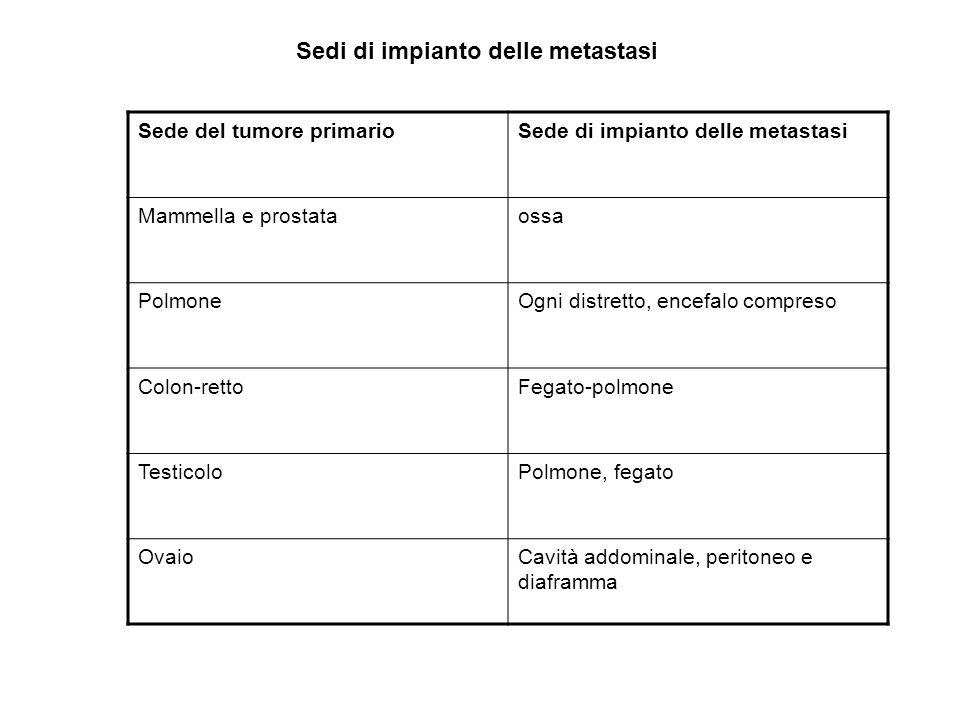 Sedi di impianto delle metastasi Sede del tumore primarioSede di impianto delle metastasi Mammella e prostataossa PolmoneOgni distretto, encefalo comp