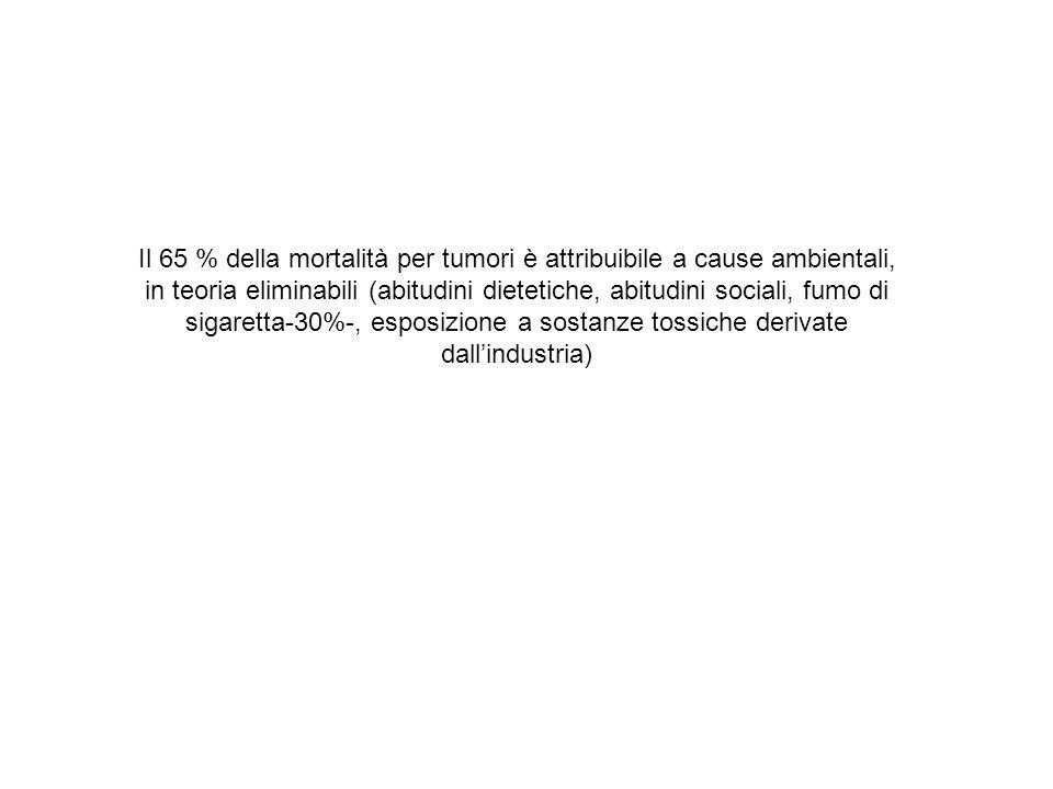 Il 65 % della mortalità per tumori è attribuibile a cause ambientali, in teoria eliminabili (abitudini dietetiche, abitudini sociali, fumo di sigarett