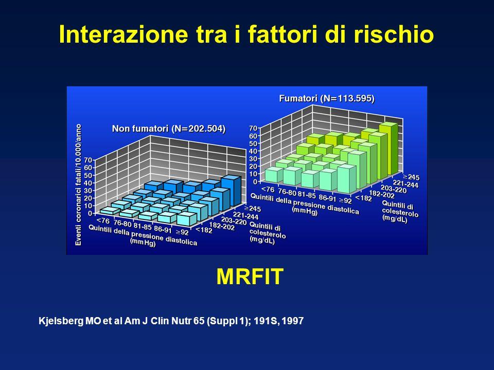 Kjelsberg MO et al Am J Clin Nutr 65 (Suppl 1); 191S, 1997 Interazione tra i fattori di rischio MRFIT