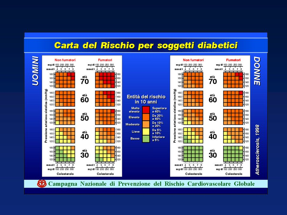 Life-Habit Risk Factors Obesity (BMI 30) Physical inactivity Atherogenic diet