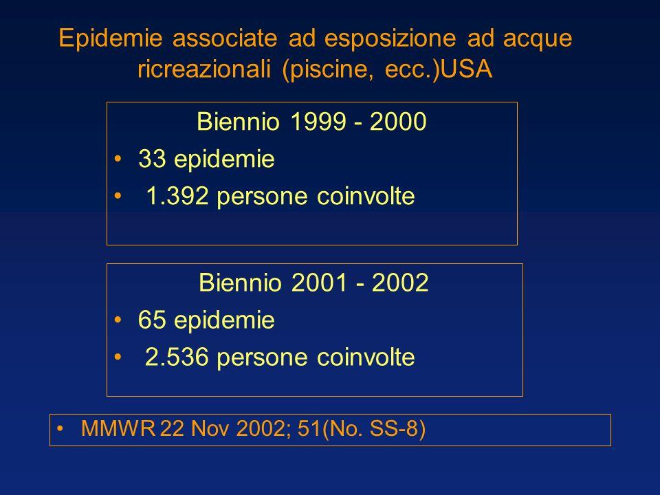Epidemie associate ad esposizione ad acque ricreazionali (piscine, ecc.)USA Biennio 1999 - 2000 33 epidemie 1.392 persone coinvolte Biennio 2001 - 200
