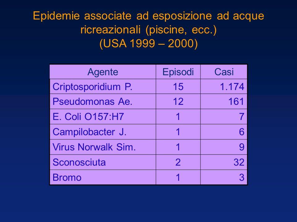 Epidemie associate ad esposizione ad acque ricreazionali (piscine, ecc.) (USA 1999 – 2000) AgenteEpisodiCasi Criptosporidium P.151.174 Pseudomonas Ae.