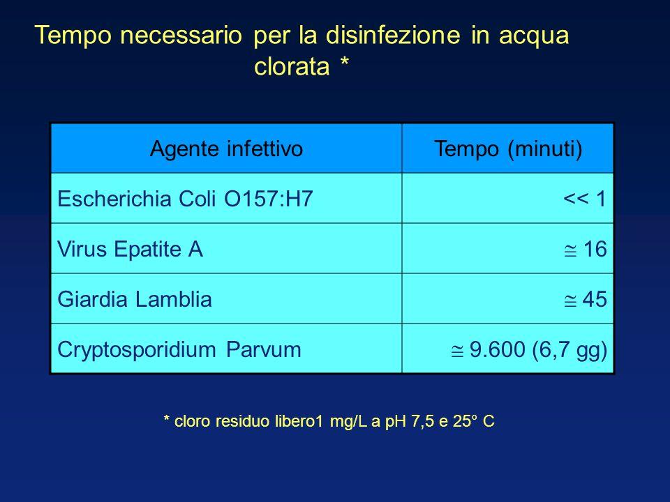 Tempo necessario per la disinfezione in acqua clorata * Agente infettivoTempo (minuti) Escherichia Coli O157:H7<< 1 Virus Epatite A 16 Giardia Lamblia