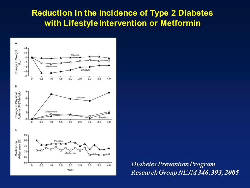 Reduction in the Incidence of Type 2 Diabetes with Lifestyle Intervention or Metformin Diabetes Prevention Program Research Group NEJM 346:393, 2005