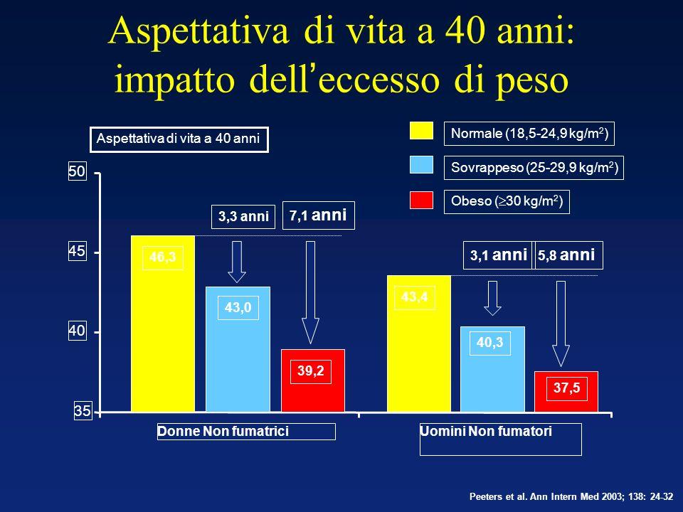 Peeters et al. Ann Intern Med 2003; 138: 24-32 35 40 45 50 Donne Non fumatriciUomini Non fumatori Aspettativa di vita a 40 anni Normale (18,5-24,9 kg/