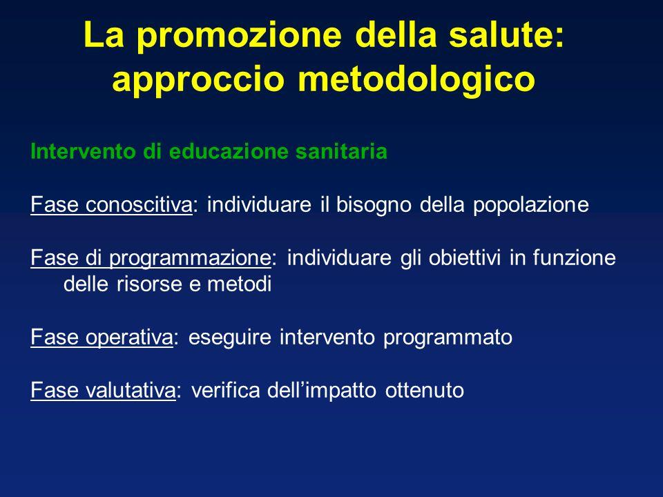 La promozione della salute: approccio metodologico Intervento di educazione sanitaria Fase conoscitiva: individuare il bisogno della popolazione Fase