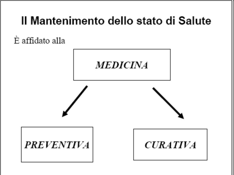 SANITA PUBBLICA Scienza che si occupa di prevenire le malattie e di promuovere e tutelare la salute delle collettività attraverso gli sforzi organizzati della società
