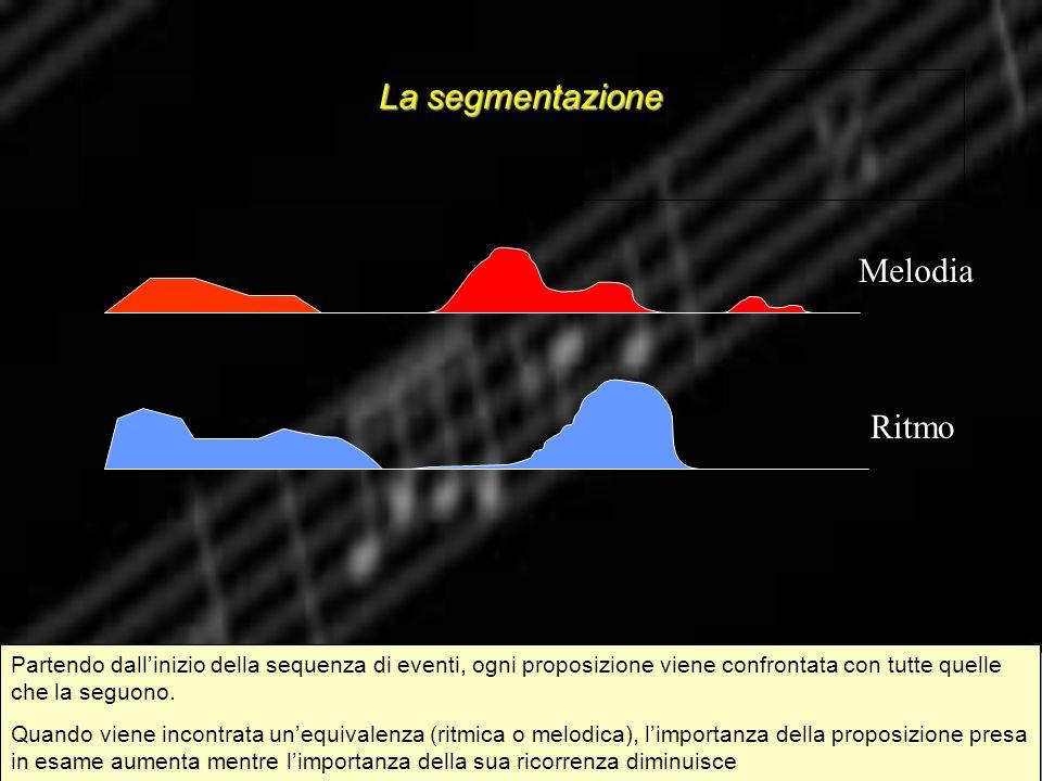 La segmentazione Partendo dallinizio della sequenza di eventi, ogni proposizione viene confrontata con tutte quelle che la seguono. Quando viene incon