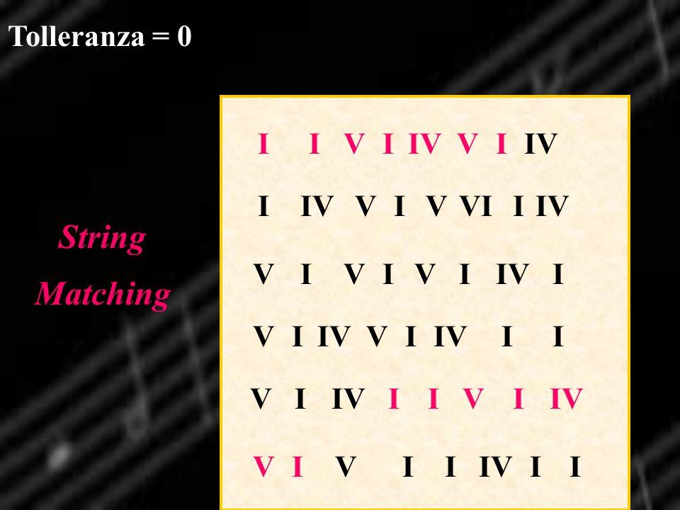 IIVI VI VIVIVII VI VI II VI IIVI I VIVVIIIV VII VIII Tolleranza = 0 String Matching