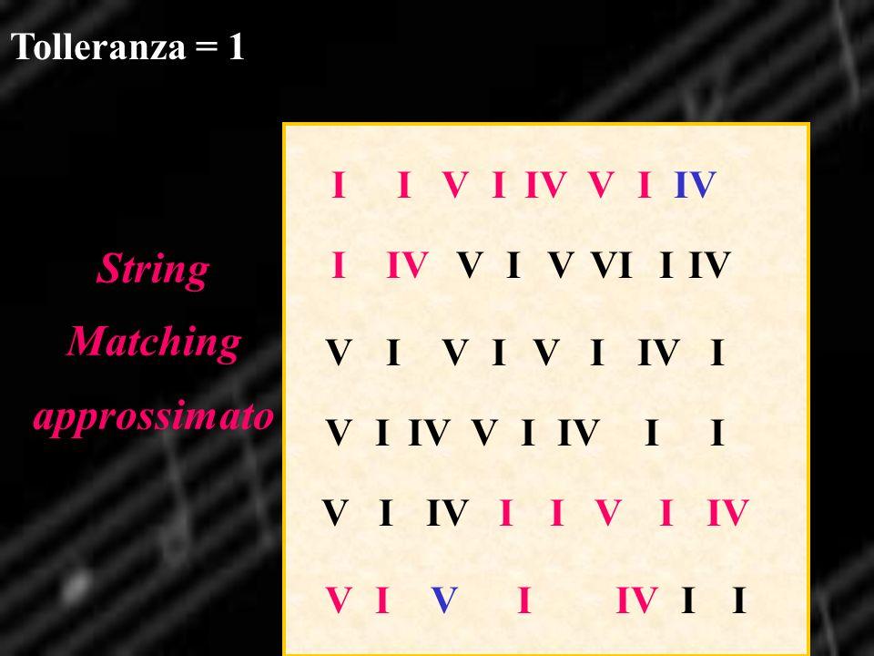 IIVIIVVI VIVIVII VI VI II VI IIVI I VIVVIIIV VI VIII Tolleranza = 1 String Matching approssimato