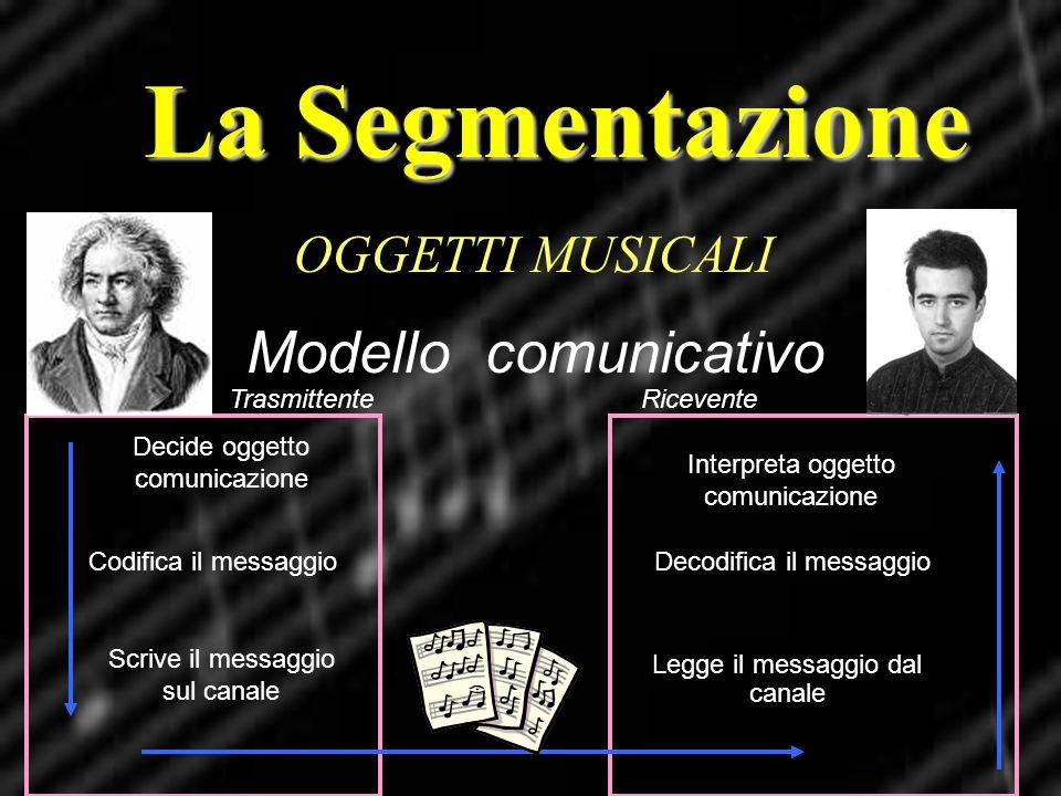 Decide oggetto comunicazione Codifica il messaggio Scrive il messaggio sul canale Interpreta oggetto comunicazione Decodifica il messaggio Legge il me