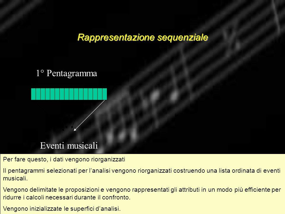 Rappresentazione sequenziale 1° Pentagramma Eventi musicali Per fare questo, i dati vengono riorganizzati Il pentagrammi selezionati per lanalisi veng