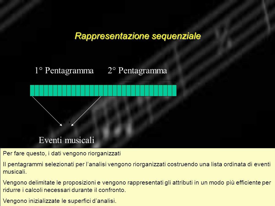 Rappresentazione sequenziale 1° Pentagramma2° Pentagramma Eventi musicali Per fare questo, i dati vengono riorganizzati Il pentagrammi selezionati per