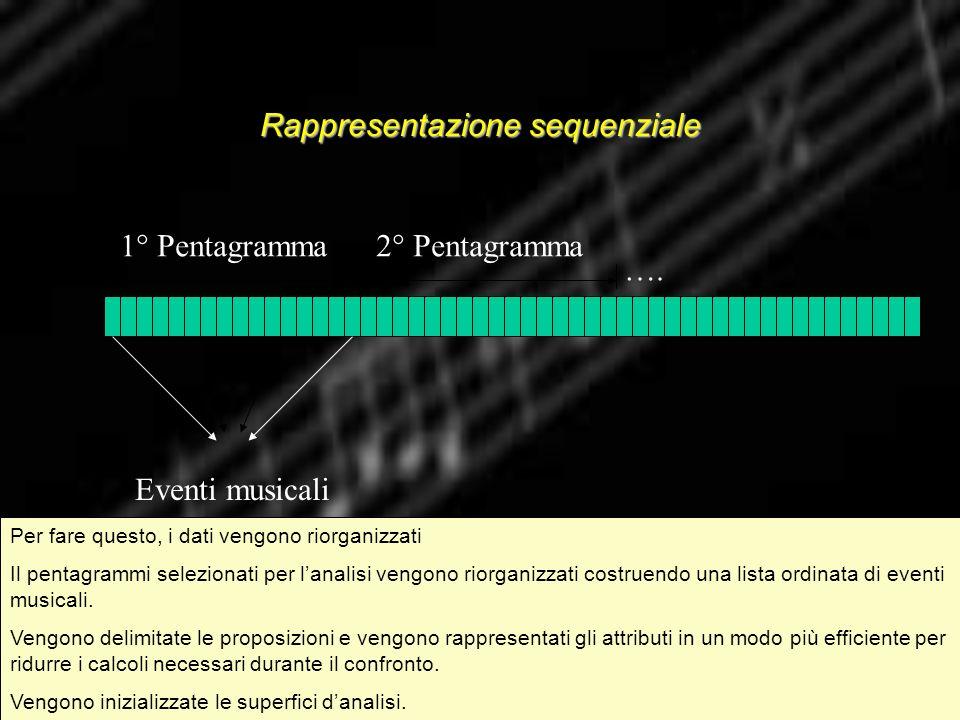 Rappresentazione sequenziale 1° Pentagramma2° Pentagramma …. Eventi musicali Per fare questo, i dati vengono riorganizzati Il pentagrammi selezionati