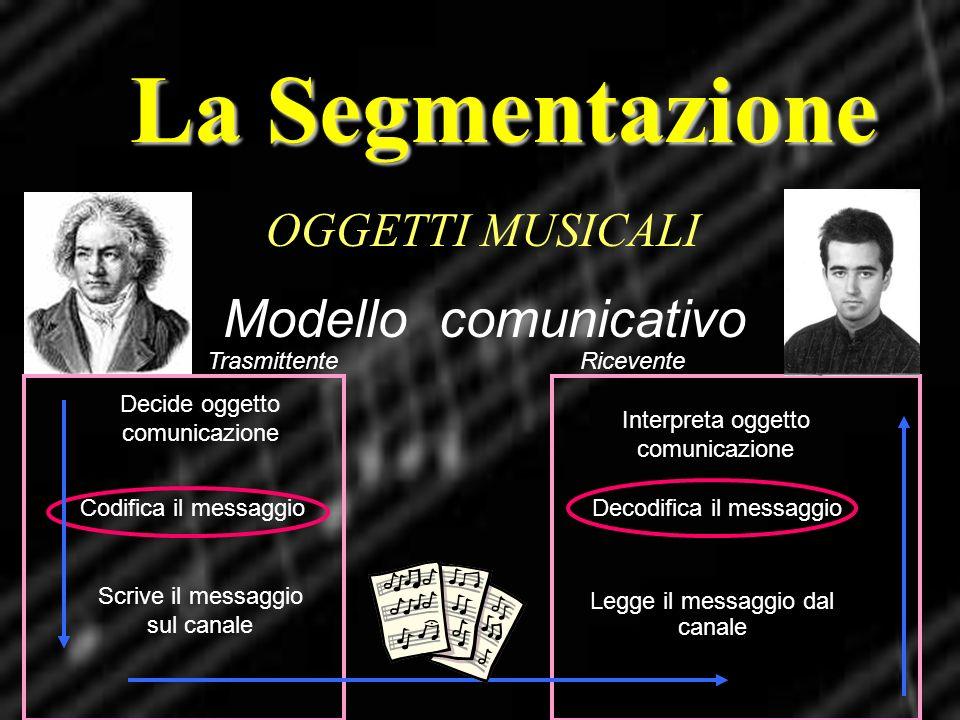 La Segmentazione OGGETTI MUSICALI Modello comunicativo Decide oggetto comunicazione Codifica il messaggio Scrive il messaggio sul canale Interpreta og