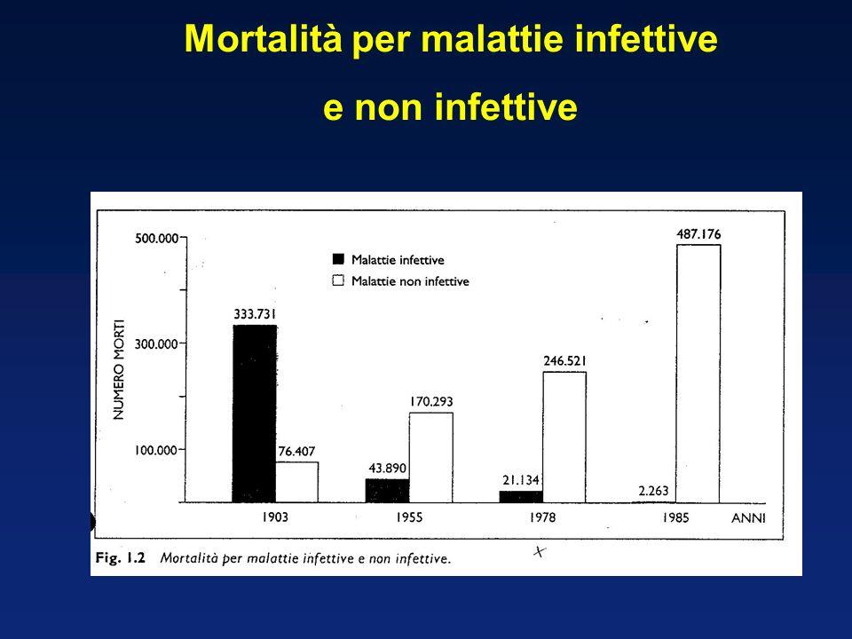 Mortalità per malattie infettive e non infettive