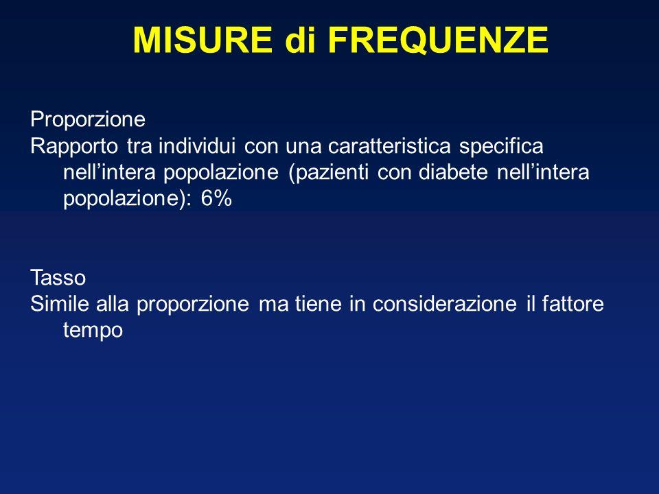 Proporzione Rapporto tra individui con una caratteristica specifica nellintera popolazione (pazienti con diabete nellintera popolazione): 6% Tasso Simile alla proporzione ma tiene in considerazione il fattore tempo MISURE di FREQUENZE