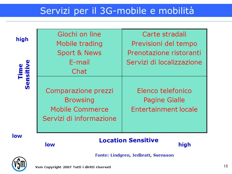 Vsm Copyright 2007 Tutti i diritti riservati 18 Giochi on line Mobile trading Sport & News E-mail Chat Carte stradali Previsioni del tempo Prenotazion