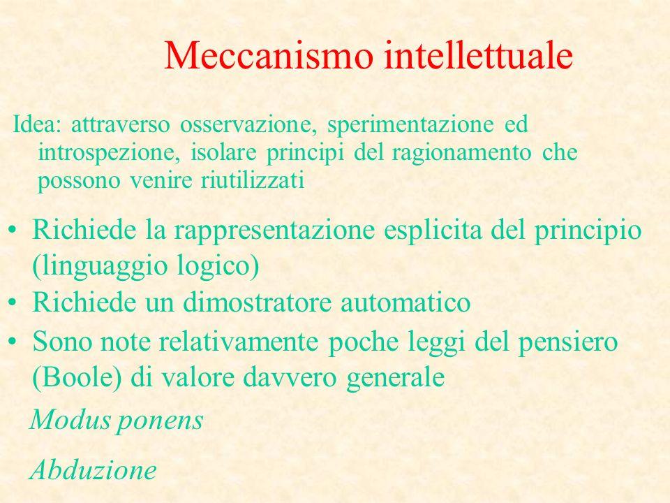 Meccanismo intellettuale Idea: attraverso osservazione, sperimentazione ed introspezione, isolare principi del ragionamento che possono venire riutili