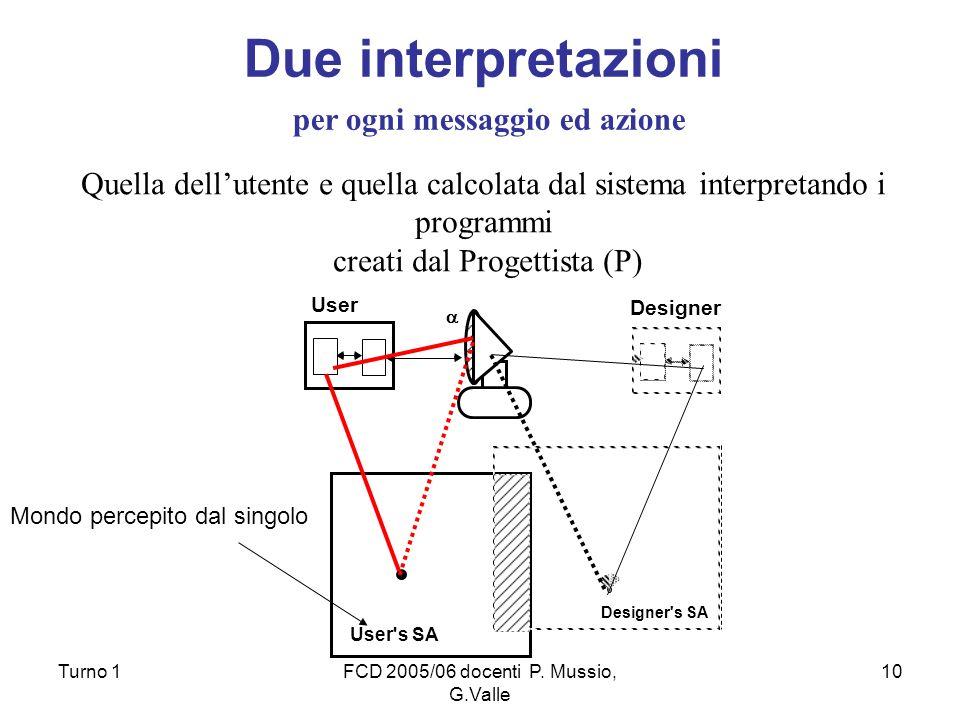 Turno 1FCD 2005/06 docenti P. Mussio, G.Valle 10 Due interpretazioni per ogni messaggio ed azione Quella dellutente e quella calcolata dal sistema int