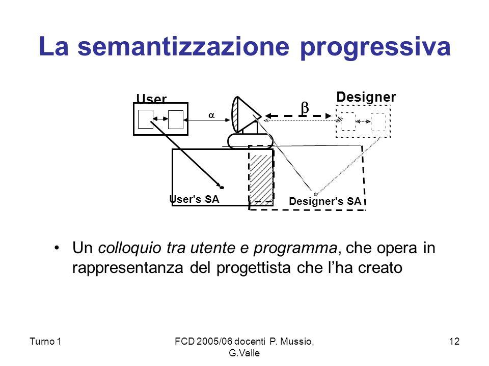 Turno 1FCD 2005/06 docenti P. Mussio, G.Valle 12 La semantizzazione progressiva Un colloquio tra utente e programma, che opera in rappresentanza del p
