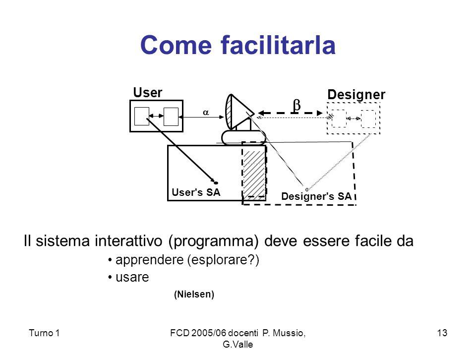 Turno 1FCD 2005/06 docenti P. Mussio, G.Valle 13 Come facilitarla Il sistema interattivo (programma) deve essere facile da apprendere (esplorare?) usa