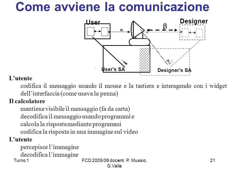 Turno 1FCD 2005/06 docenti P. Mussio, G.Valle 21 Lutente codifica il messaggio usando il mouse e la tastiera e interagendo con i widget dellinterfacci