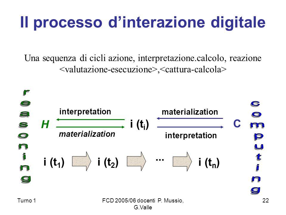 Turno 1FCD 2005/06 docenti P. Mussio, G.Valle 22 Il processo dinterazione digitale H C i (t i ) i (t 1 )i (t 2 )... i (t n ) interpretation materializ
