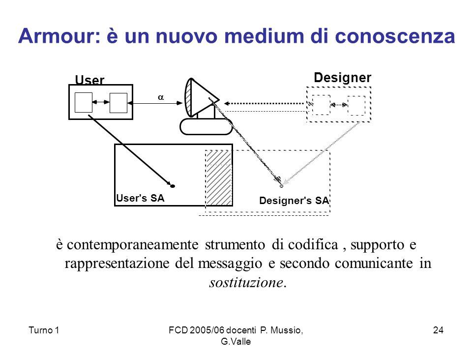 Turno 1FCD 2005/06 docenti P. Mussio, G.Valle 24 è contemporaneamente strumento di codifica, supporto e rappresentazione del messaggio e secondo comun