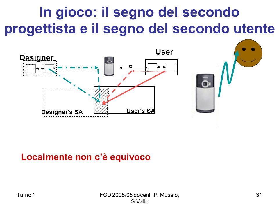 Turno 1FCD 2005/06 docenti P. Mussio, G.Valle 31 In gioco: il segno del secondo progettista e il segno del secondo utente Designer Designer's SA User