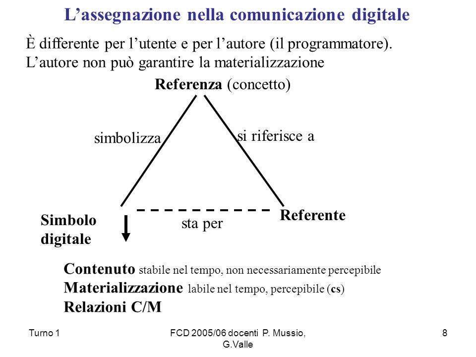 Turno 1FCD 2005/06 docenti P. Mussio, G.Valle 8 Simbolo digitale Referente Referenza (concetto) simbolizza si riferisce a sta per Contenuto stabile ne