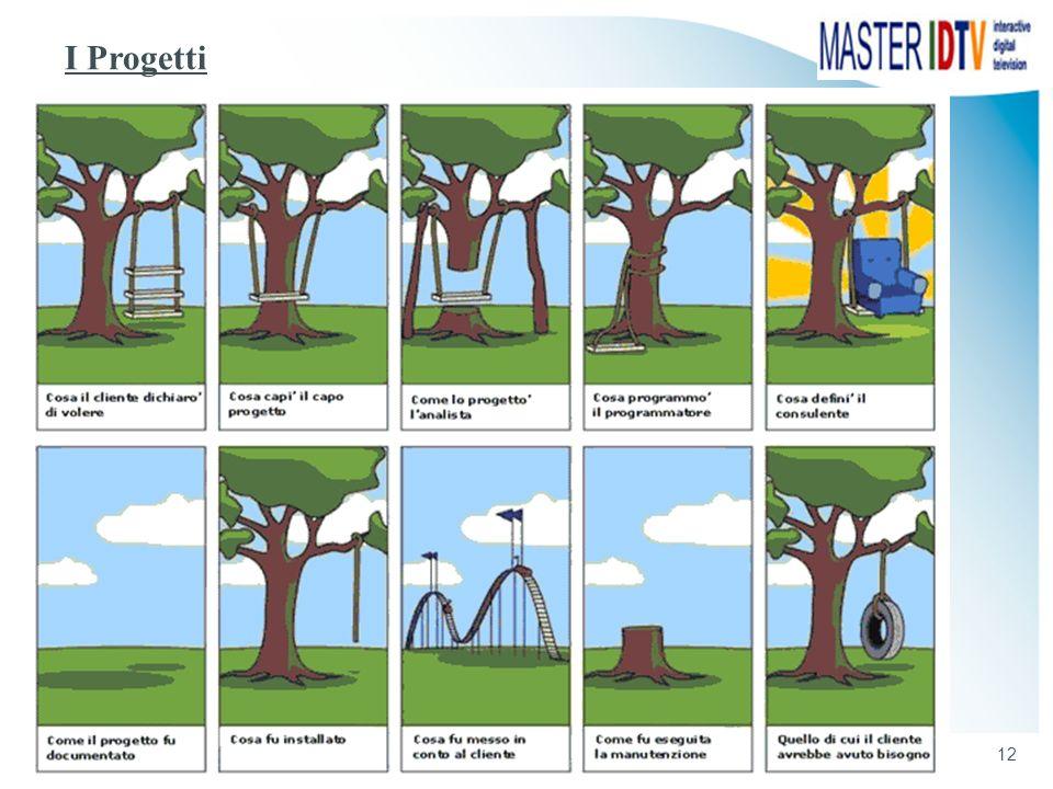 12 Massimo Ceccato - Introduzione al Project Management - Metodologia e Strumenti I Progetti