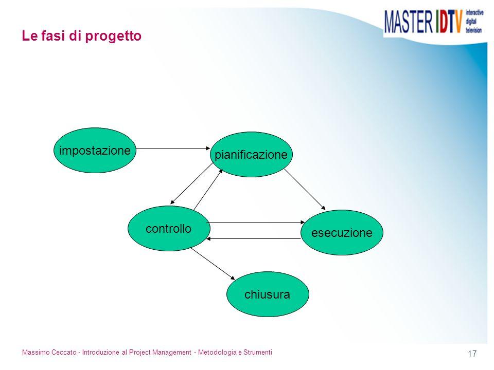 17 Massimo Ceccato - Introduzione al Project Management - Metodologia e Strumenti impostazione controllo chiusura pianificazione esecuzione Le fasi di
