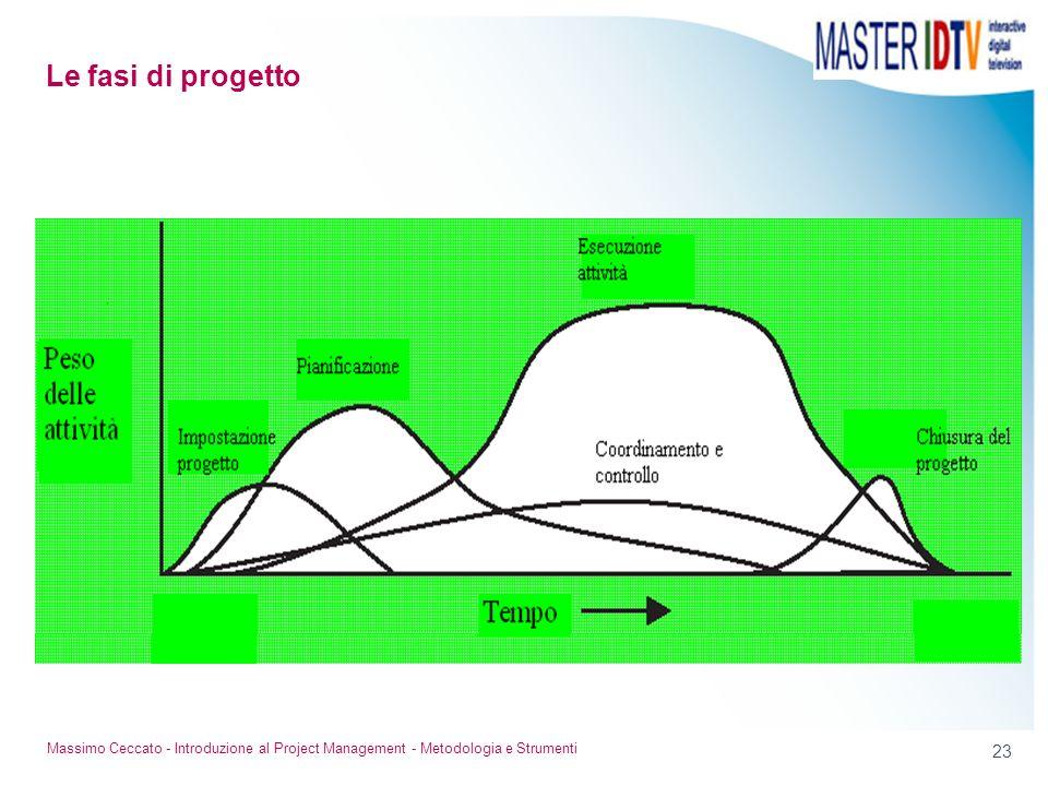 23 Massimo Ceccato - Introduzione al Project Management - Metodologia e Strumenti Le fasi di progetto